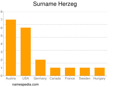 Surname Herzeg