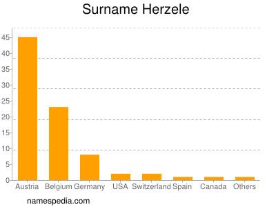 Surname Herzele