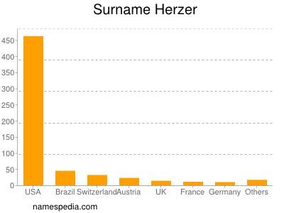 Surname Herzer