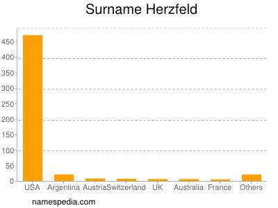 Surname Herzfeld