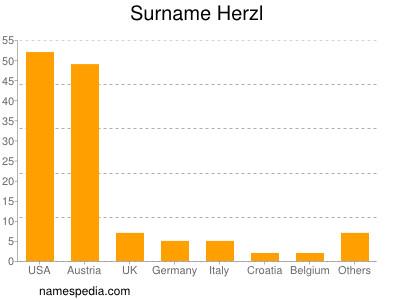 Surname Herzl