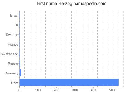 Given name Herzog