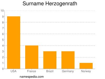 Surname Herzogenrath