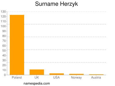 Surname Herzyk