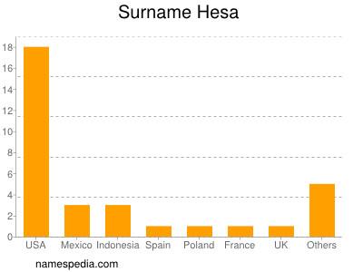 Surname Hesa