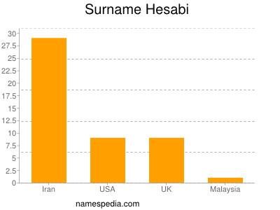 Surname Hesabi