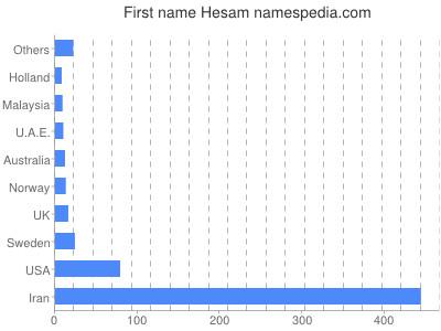 Given name Hesam