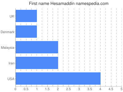 Given name Hesamaddin