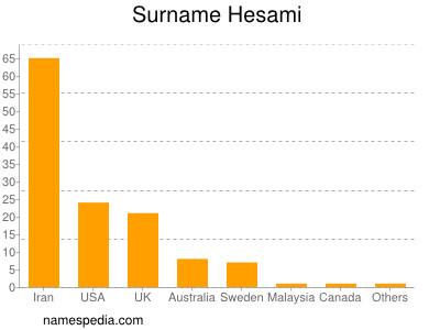 Surname Hesami