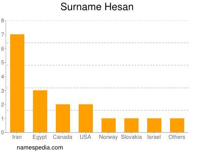 Surname Hesan