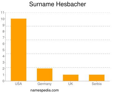 Surname Hesbacher