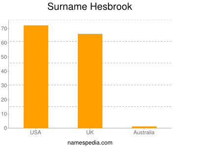 Surname Hesbrook