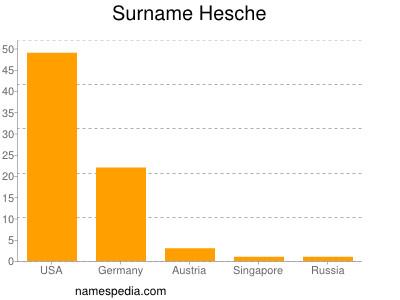 Surname Hesche