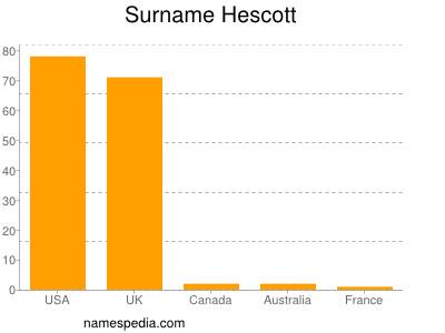 Surname Hescott