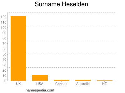 Surname Heselden