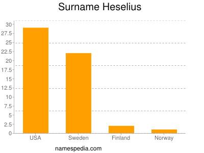 Surname Heselius