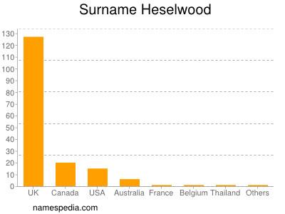 Surname Heselwood