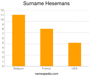 Surname Hesemans