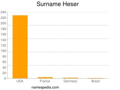 Surname Heser