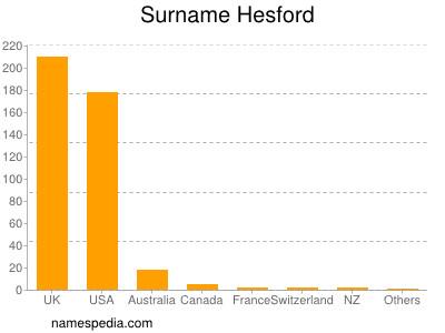 Surname Hesford