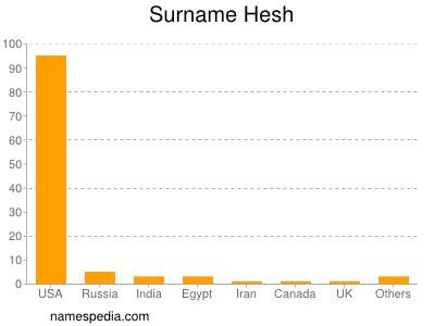 Surname Hesh