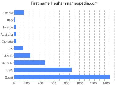 Given name Hesham