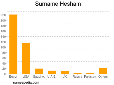 Surname Hesham