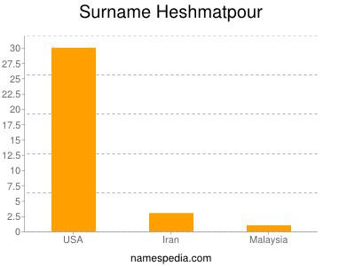 Surname Heshmatpour