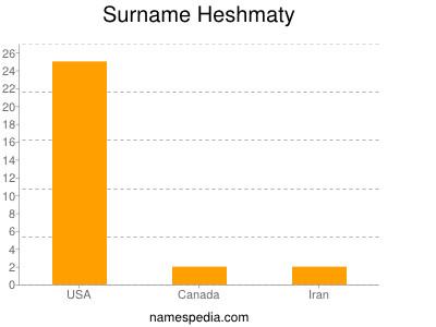 Surname Heshmaty
