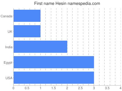 Given name Hesin