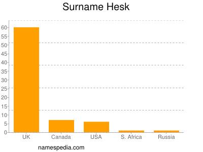 Surname Hesk