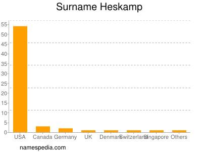 Surname Heskamp
