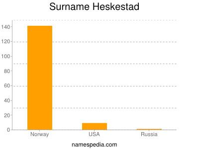 Surname Heskestad
