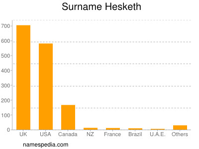 Surname Hesketh