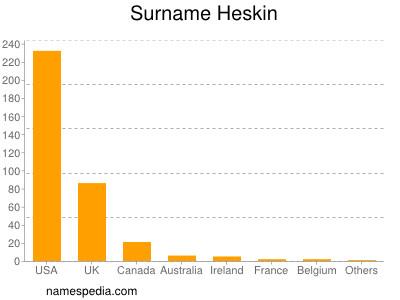 Surname Heskin