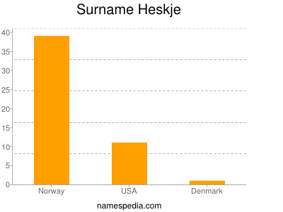 Surname Heskje