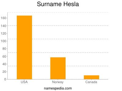 Surname Hesla