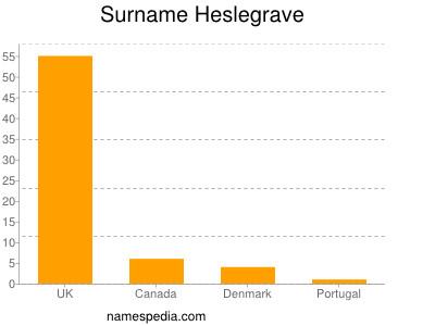 Surname Heslegrave