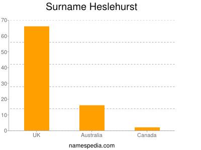 Surname Heslehurst