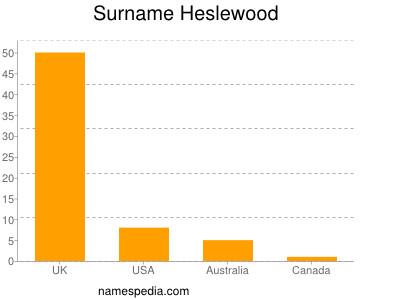 Surname Heslewood