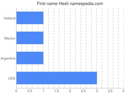 Given name Hesli