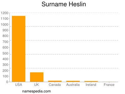 Surname Heslin