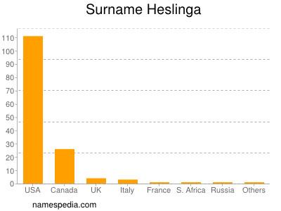 Surname Heslinga