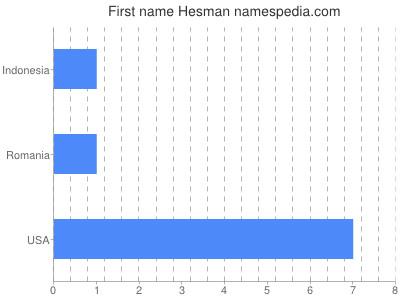 Given name Hesman