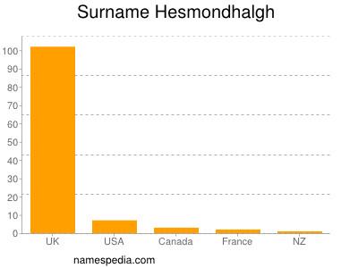 Surname Hesmondhalgh