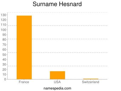 Surname Hesnard