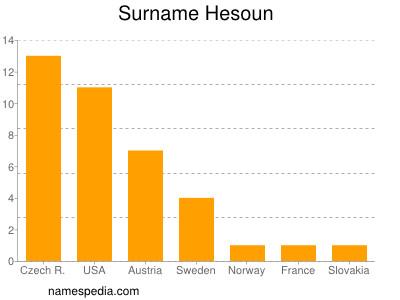 Surname Hesoun