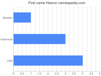 Given name Hesron