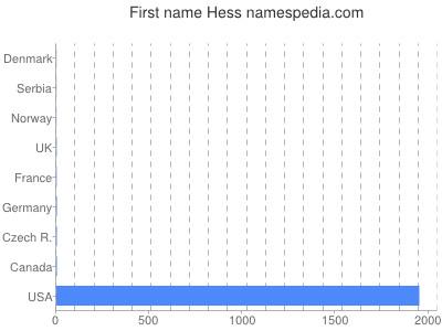 Given name Hess