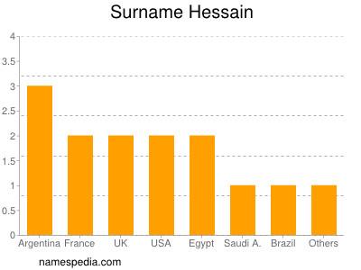 Surname Hessain